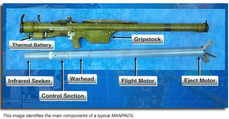 MANPADS_components