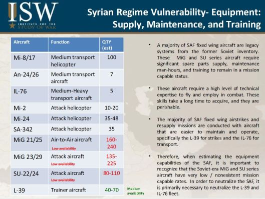 Required-Sorties-and-Weapons-to-Degrade-Syrian-Air-Force-27