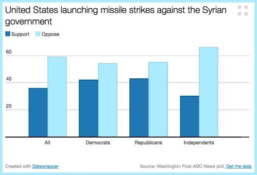 USA-poll
