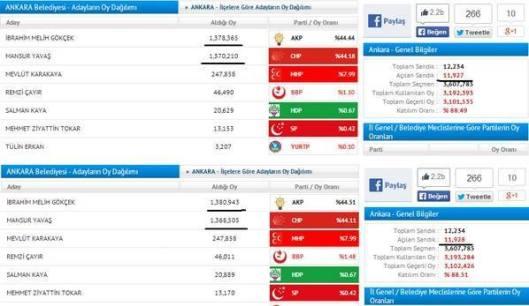 Burnt-skede-fake-turkish-elections-2