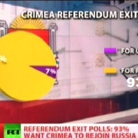 Crimea Referendum Exit Pools: 93% is asking Independence from Euro-Ukraine and Rejoin Russian Federation