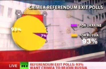 crimea-referendum-93-russia-7-ukraine