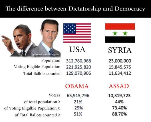 bashar-vs-obama-big