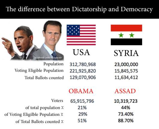 help  difference between democracy and dictatorship