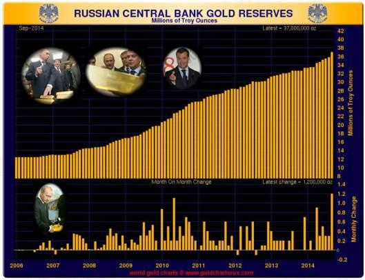 réserves d'or russes