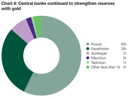 Russian_Central_Bank_Gold_Reserves_Chart_6