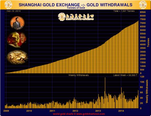 Shanghai_Gold_Reserves