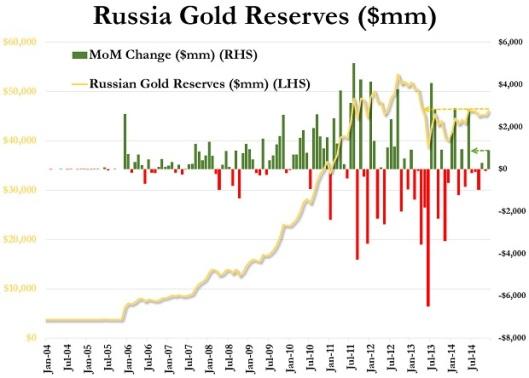 20150118_russia_GOLD_reserve-2-620x