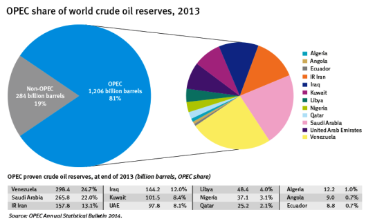 OPEC_share_of_world_crude_oil_reserves_2013