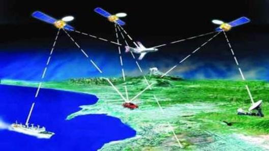 GLONASS system