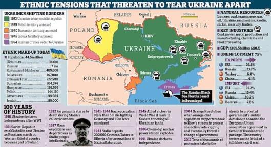ukraine-sections