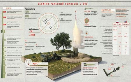 S-500_77P6_air_defense_missile_system_Russia_Russian_defence_industry_details_001