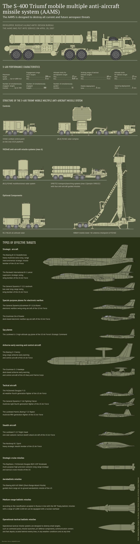 s-400-triumf-mobile